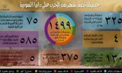 داريا السورية.. قصف لا يرحم بأسلحة محرمة